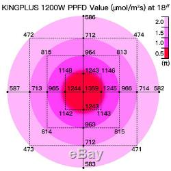KING 1200W LED Grow Light Full Spectrum Indoor lamp for Flower Plants growing
