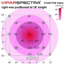 VIPARSPECTRA Timer Control Series TC600 600W LED Grow Light VEG/BLOOM Dimmable